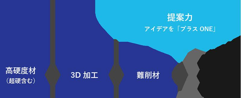 高硬度材+3D加工+難削材に提案力でアイデアを「プラスONE」